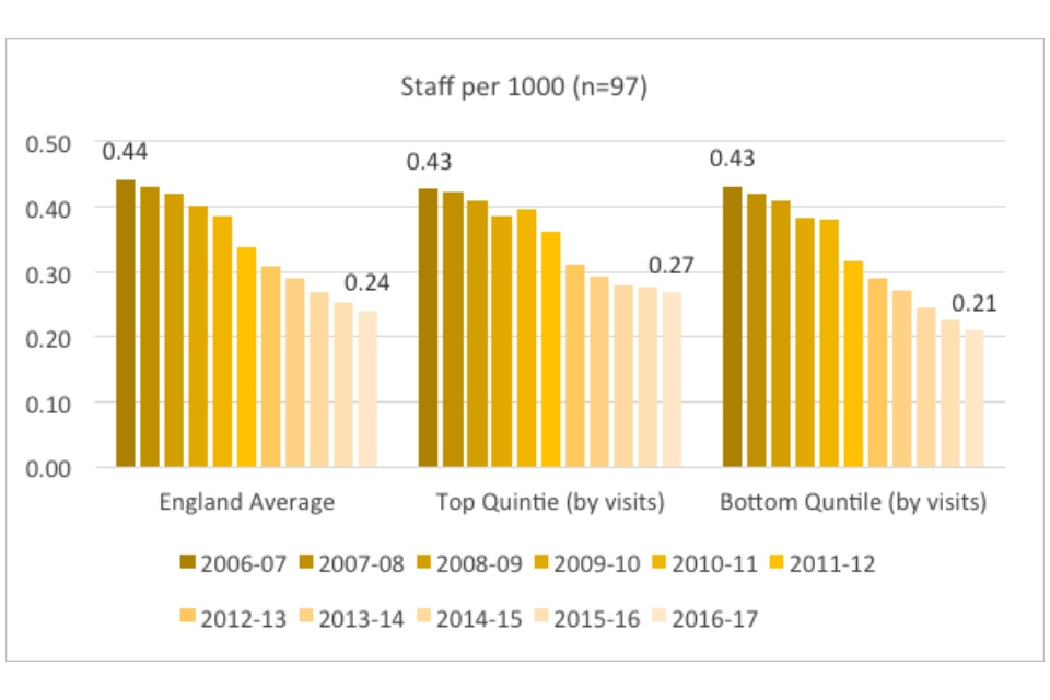 Graph showing staff per 1000 population