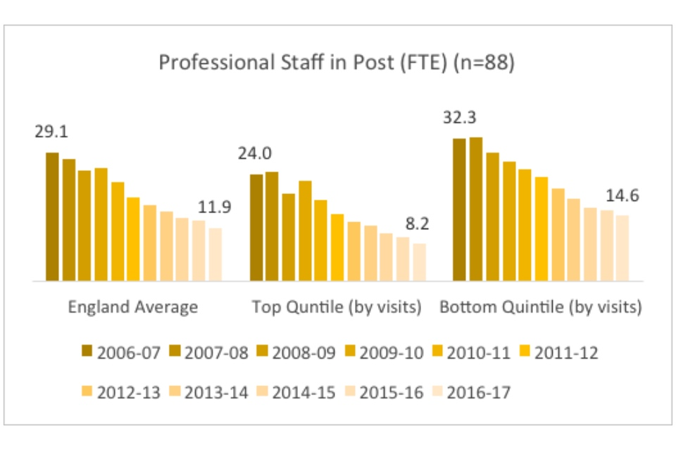Graph showing professional staff in post (FTE)