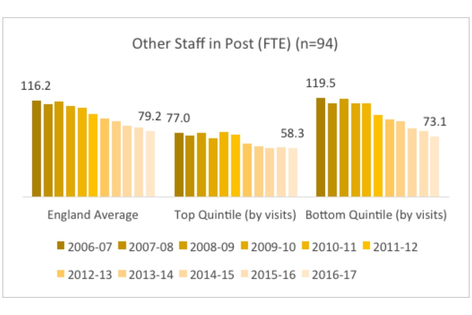 Graph showing other staff in post (FTE)