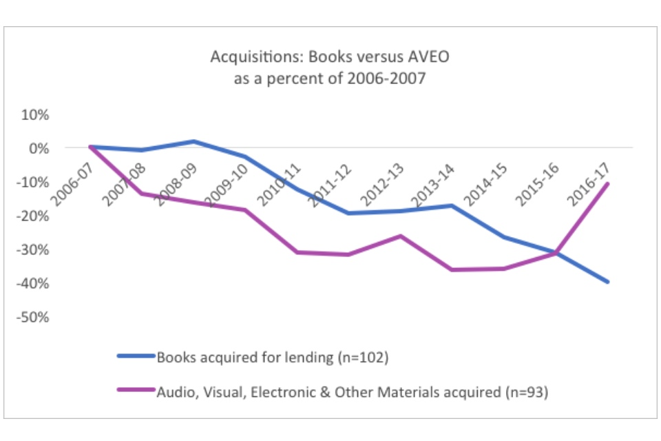 Graph showing aquisitions