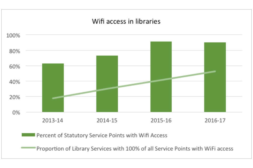 Graph showing wifi access in libraries