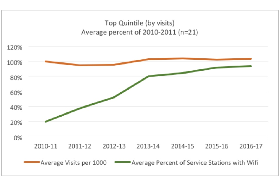 Graph showing the top quintile (by visits): average percent of 2010-2011