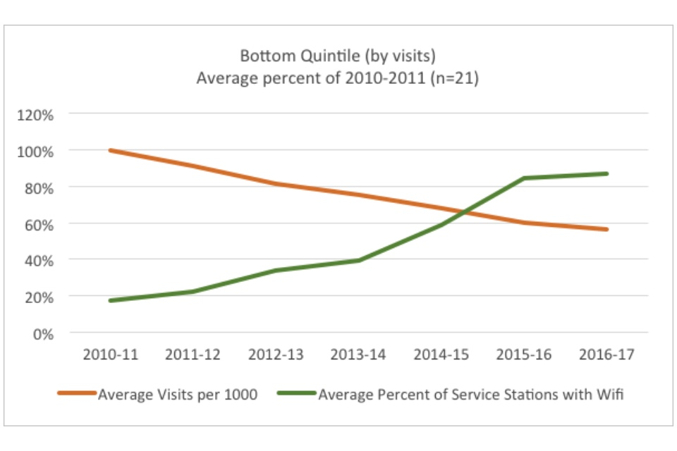 Graph showing the bottom quintile (by visits): average percent of 2010-2011