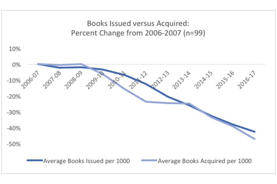 Graph showing books issues versus acquired: percent change from 2006-2007