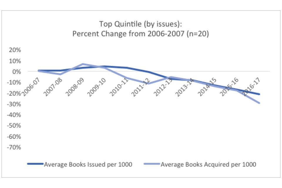 Graph showing the top quintile (by issues): percent change from 2006-2007