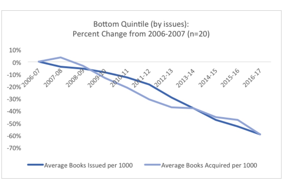 Graph showing the bottom quintile (by issues): percent change from 2006-2007