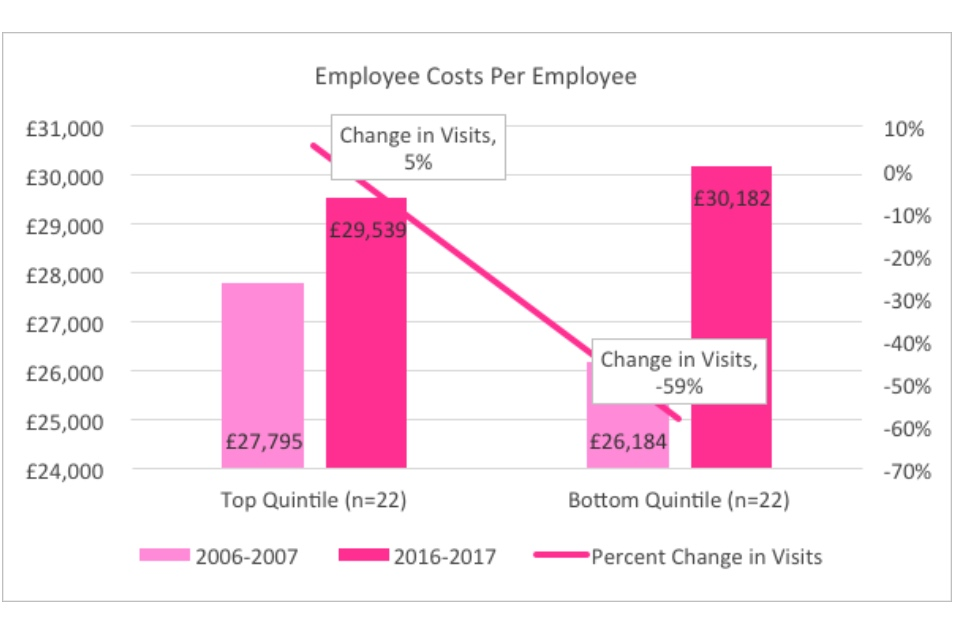 Graph showing the employee costs per employee