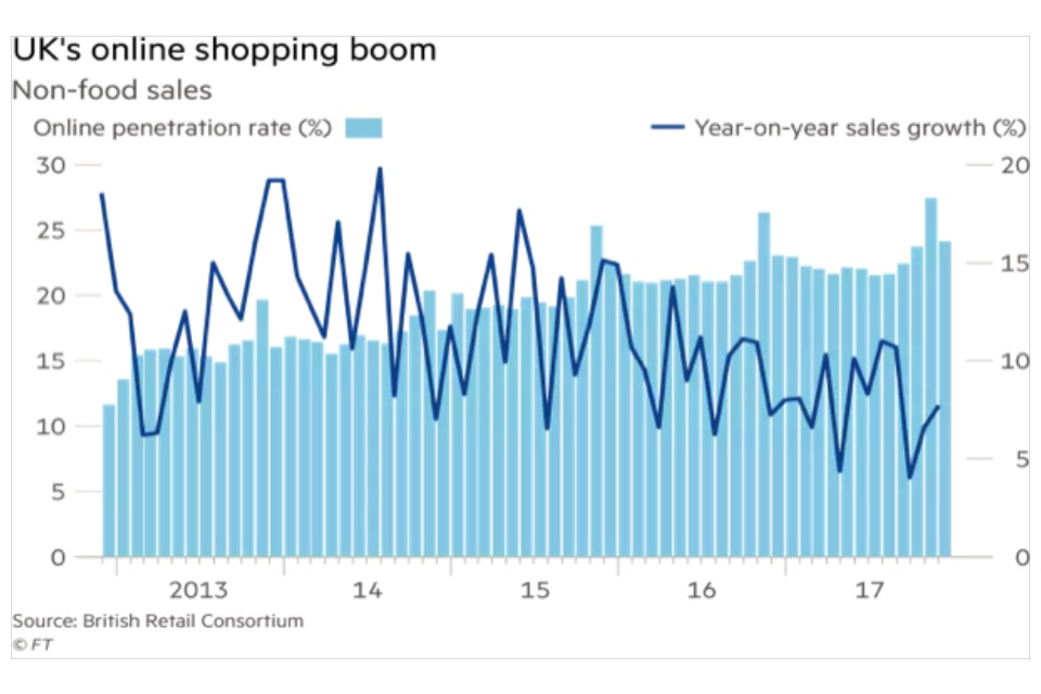 Graph showing the UK's online shopping sales
