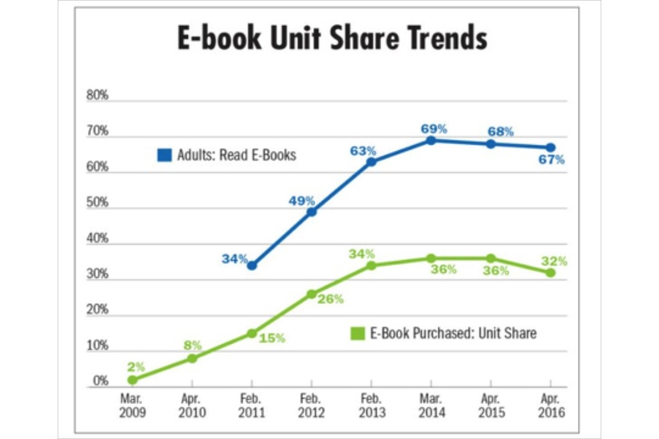 Graph showing e-book unit share trends