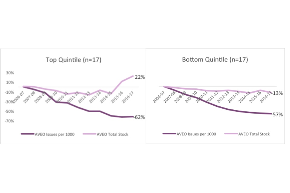 Graph showing the top quintile and bottom quintile by digital visits