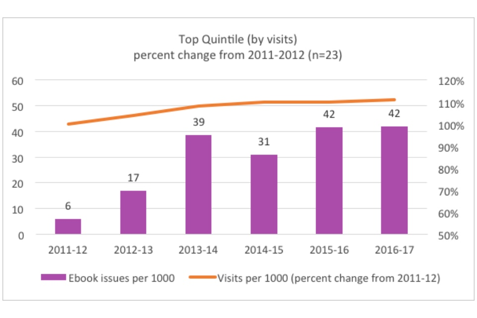 Graph showing the top quintile (by visits): percent change from 2011-2012