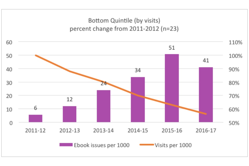 Graph showing the bottom quintile (by visits): percent change from 2011-2012