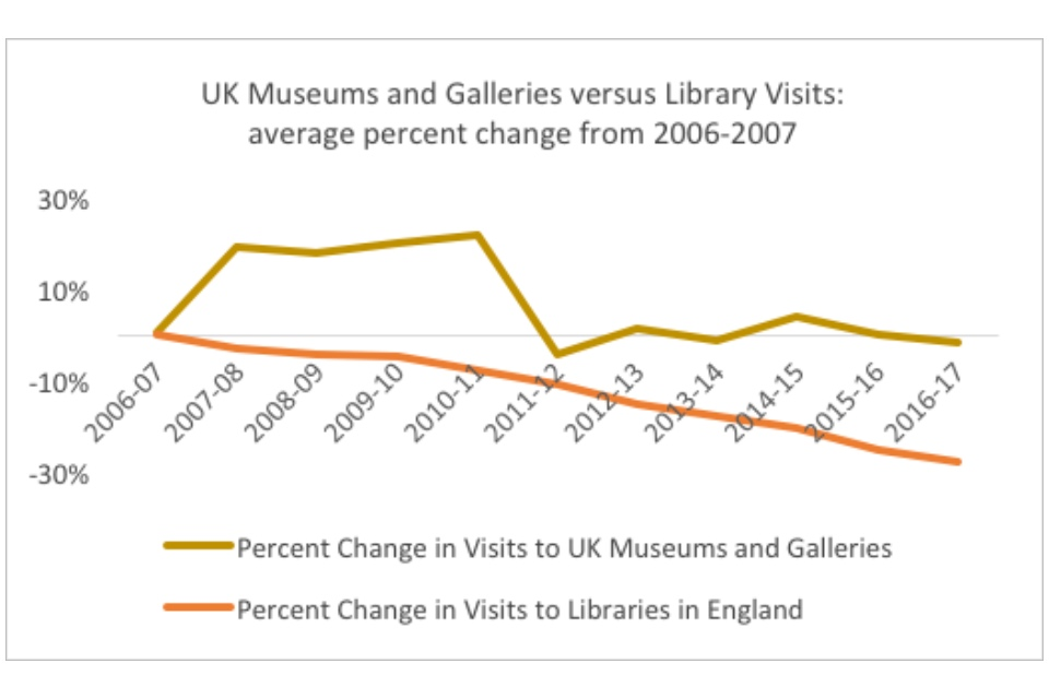 Graph showing UK museums and galleries versus library visits: average percent change from 2006-2007