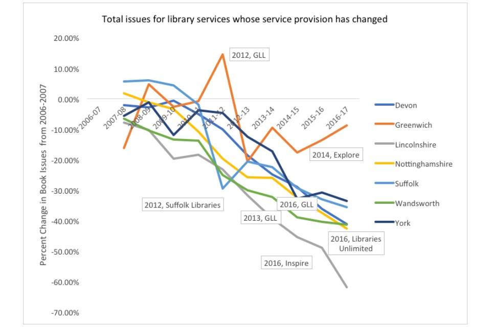 Graph showing the total issues for library services whose service provision has changed