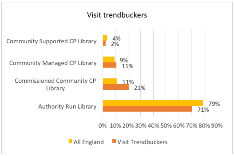Graph showing visit trendbuckers