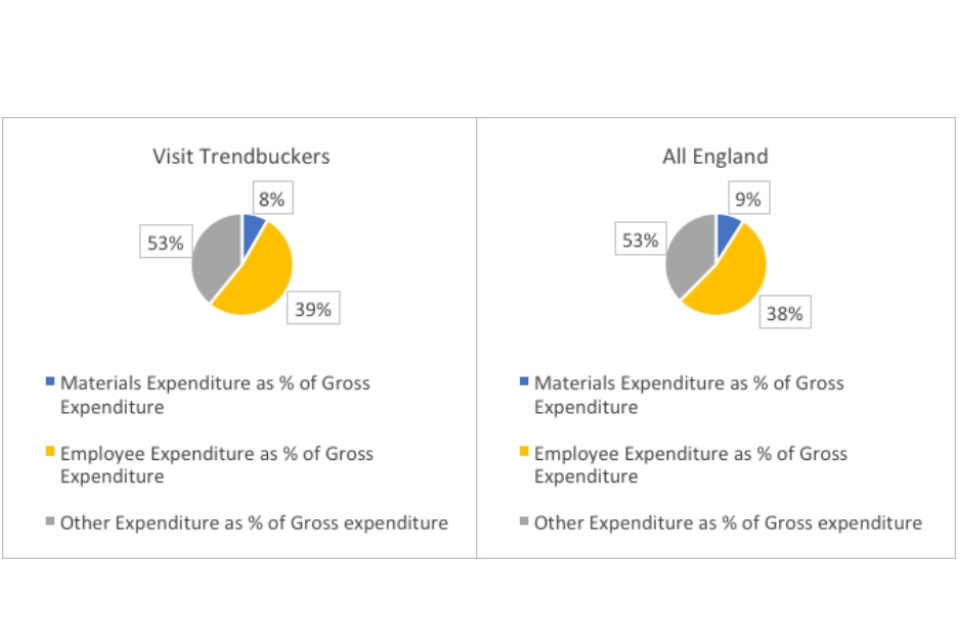 Graph showing expenditure for visit trendbuckers and and all England