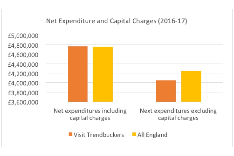 Graph showing the net expenditure and capital charges (2016-2017)