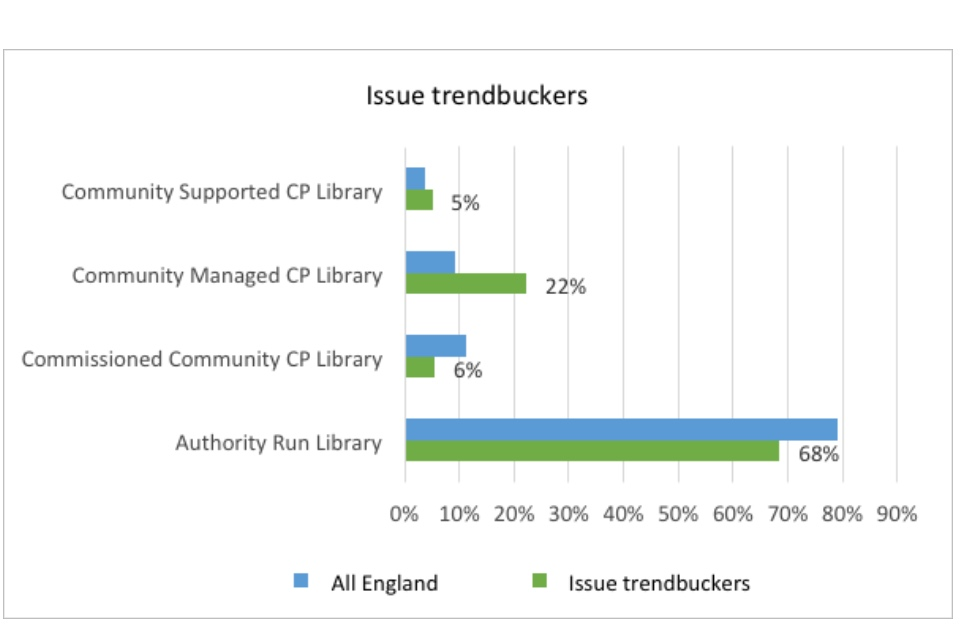 Graph showing issue trendbuckers