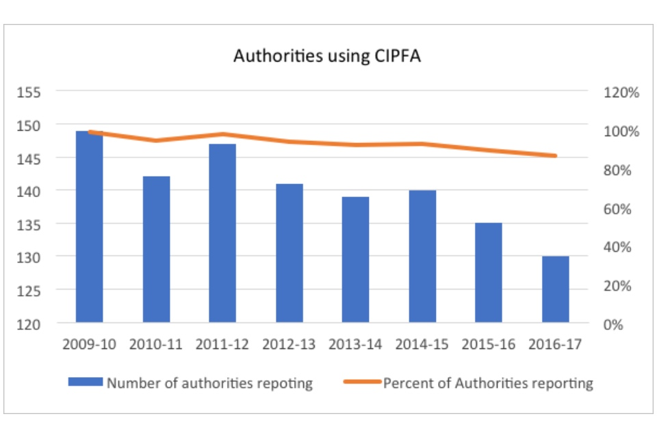 Graph showing the number of authorities using CIPFA