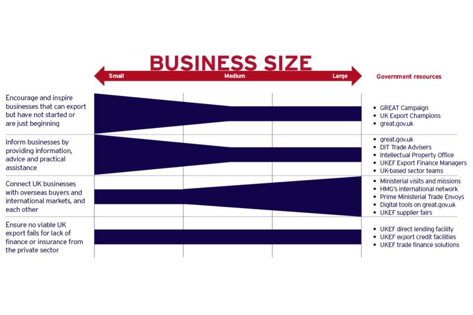 Segmentation chart on business size.