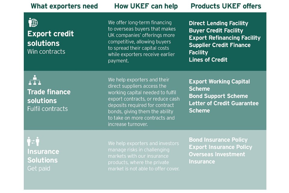 Table showing products and help UK Export Finance offers.
