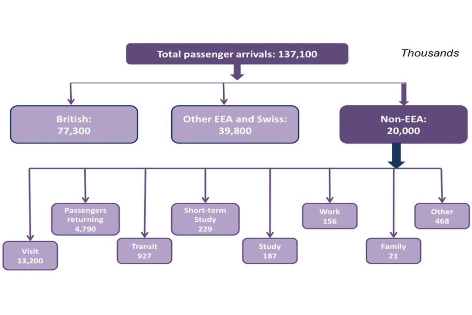 The chart shows the number of passenger arrivals to the UK in 2017 (in thousands).