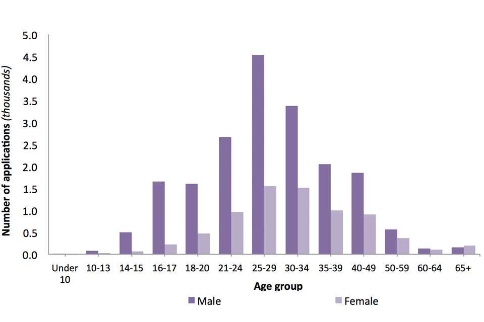 The chart shows the number of asylum applications made in each age group, broken down by sex, in the year ending June 2018.