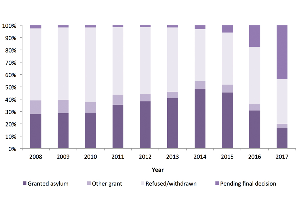 The chart shows the latest outcome of asylum applications made between 2008 and 2017, as at May 2018.