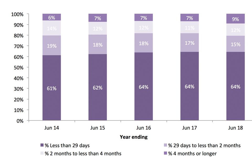 The chart shows People leaving detention, by length of detention, over the last 5 years.