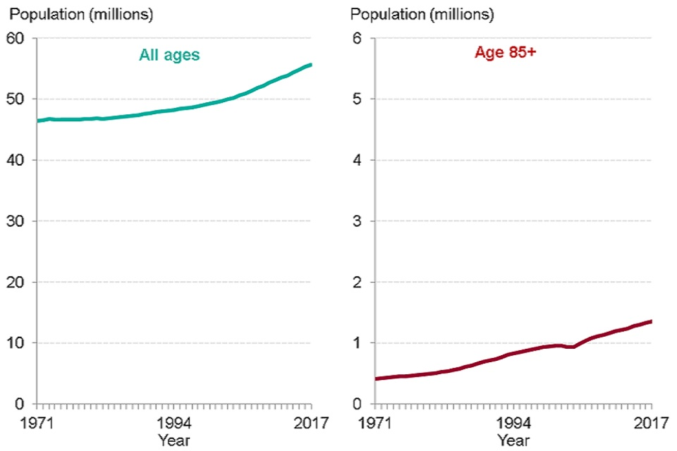Figure 1: trend in population size, all ages and ages 85+ years, England, 1971 to 2017