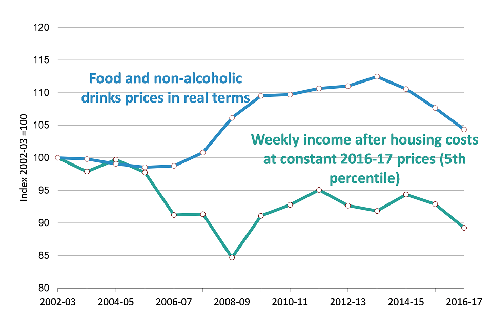 Household income (after housing costs) and food prices in real terms (UK) 2016-17