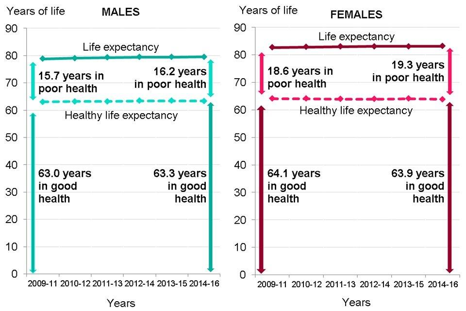Figure 6: trend in life expectancy, healthy life expectancy and years spent in poor health from birth, males and females, England, 2009 to 2011 up to 2014 to 2016