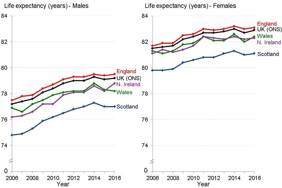 Figure 7: trend in life expectancy at birth, males and females, countries of the UK, 2006 to 2016