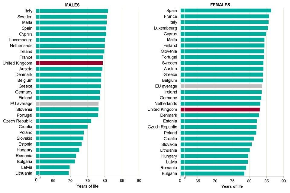 Figure 8: life expectancy at birth, males and females, EU member states, 2016