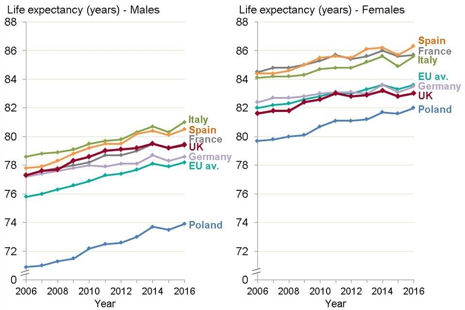Figure 9: trend in life expectancy at birth, males and females, largest EU member states, 2006 to 2016
