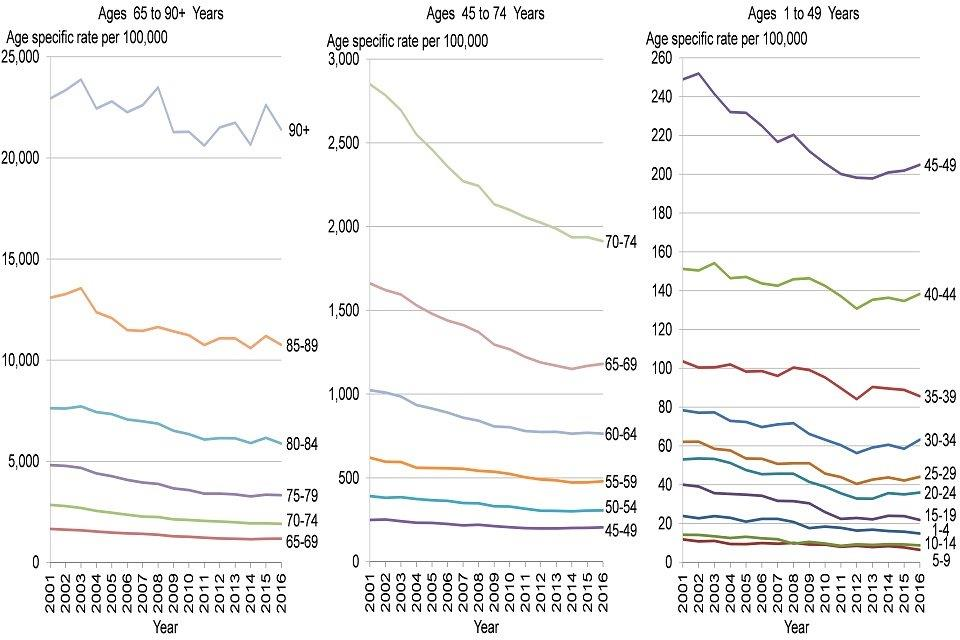 Figure 2: trend in the age-specific mortality rate by age, persons, England, 2001 to 2016