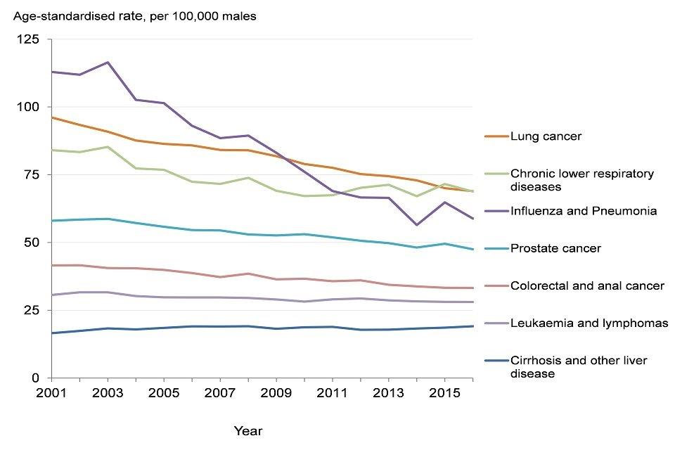 Figure 7: trend in the age-standardised mortality rate from selected leading causes of death, males, England, 2001 to 2016