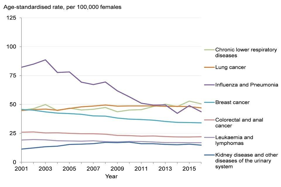 Figure 8: trend in the age-standardised mortality rate from selected leading causes of death, females, England, 2001 to 2016
