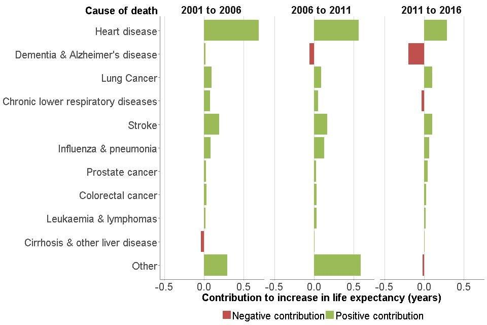 Figure 9: contribution of causes of death to changes in life expectancy, males, England, 2001 to 2006, 2006 to 2011 and 2011 to 2016