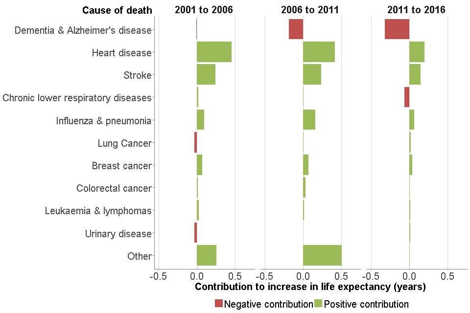 Figure 10: contribution of causes of death to changes in life expectancy, females, England, 2001 to 2006, 2006 to 2011 and 2011 to 2016