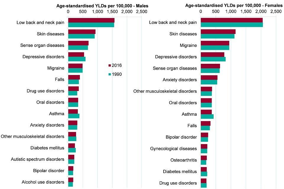 Figure 2: age-standardised morbidity rate for leading causes of morbidity (level 3 disease groups), males and females, England, 1990 and 2016