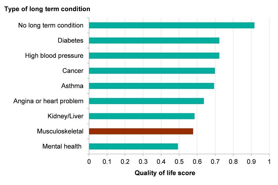 Figure 7: average quality of life score for adults who live with a self-reported long term condition, England, financial year 2016 to 2017