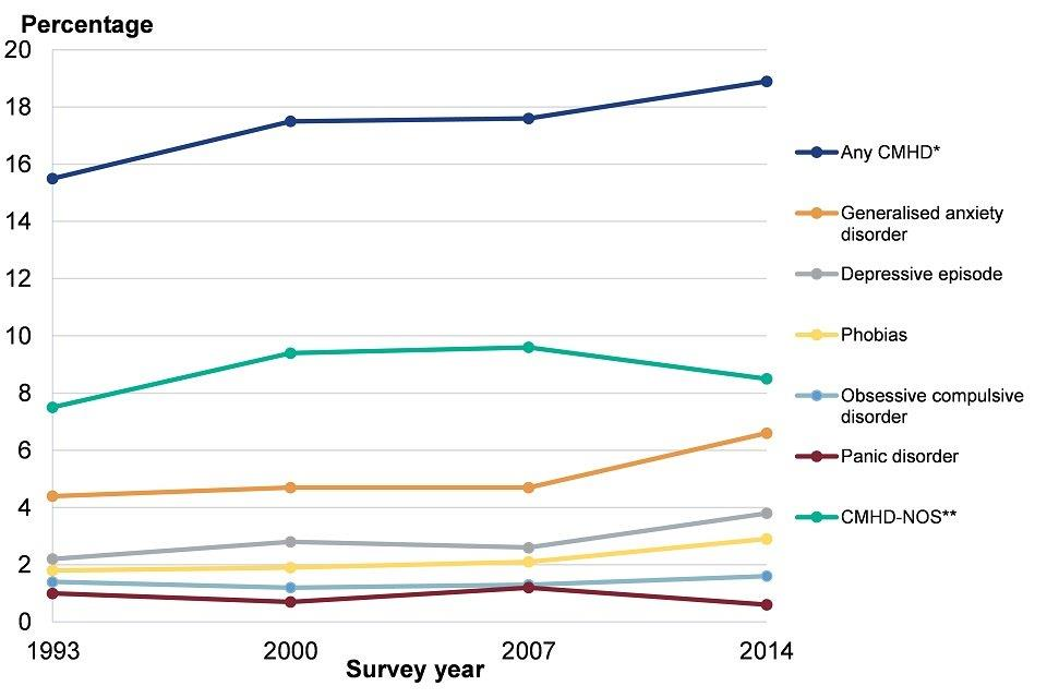 Figure 8: trend in the prevalence of common mental health disorders (CMDs) in adults (age 16-64), England, 1993 to 2014