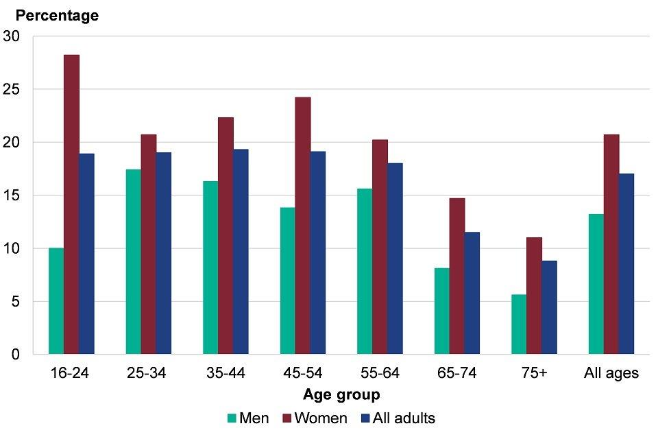 Figure 9: prevalence of any common mental health disorder (CMD) by age, males and females, England, 2014