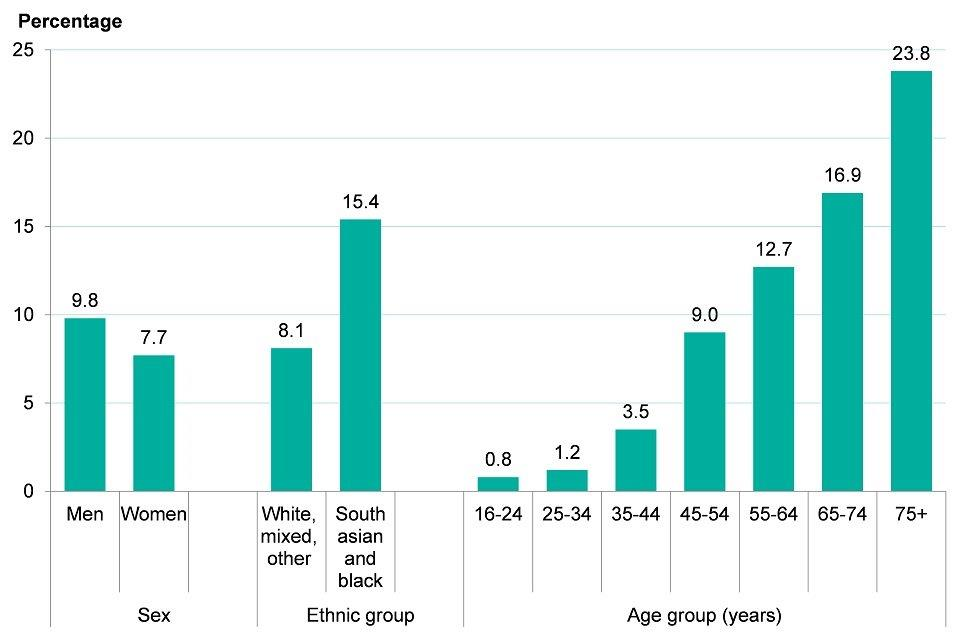 Figure 10: diabetes prevalence (diagnosed and undiagnosed), by age, sex and ethnic group, England, 2016