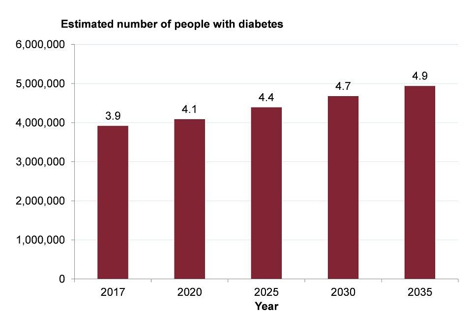 Figure 11: projected number of people with diabetes (diagnosed and undiagnosed), England, 2017 to 2035