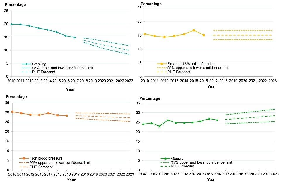 Figure 13: trend in prevalence of smoking, high blood pressure, obesity and alcohol consumption, adults, England, 2010 to 2016*, and forecasts to 2023