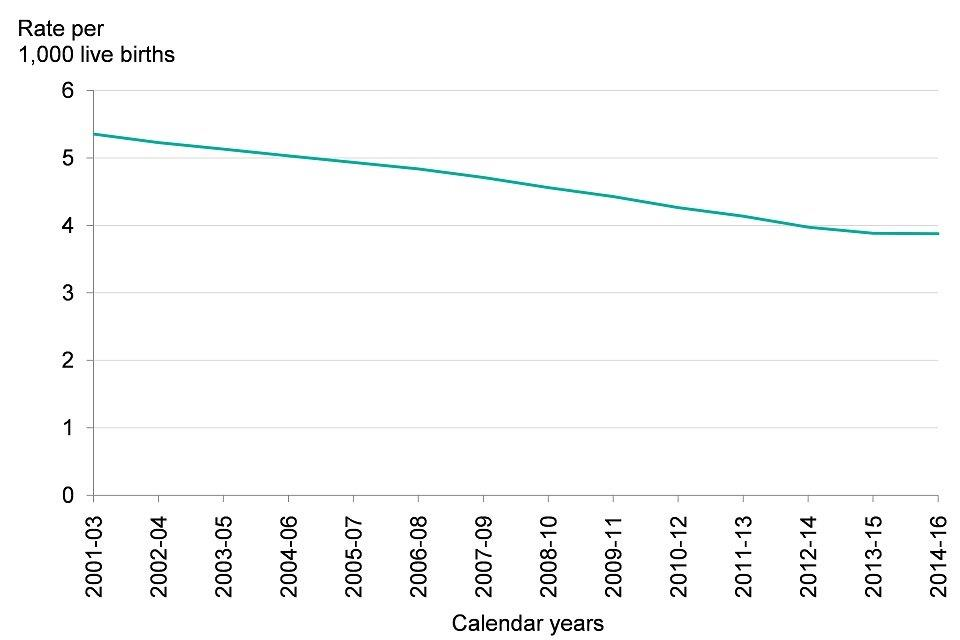 Figure 6: trend in infant mortality rate, England, 2001 to 2003 up to 2014 to 2016
