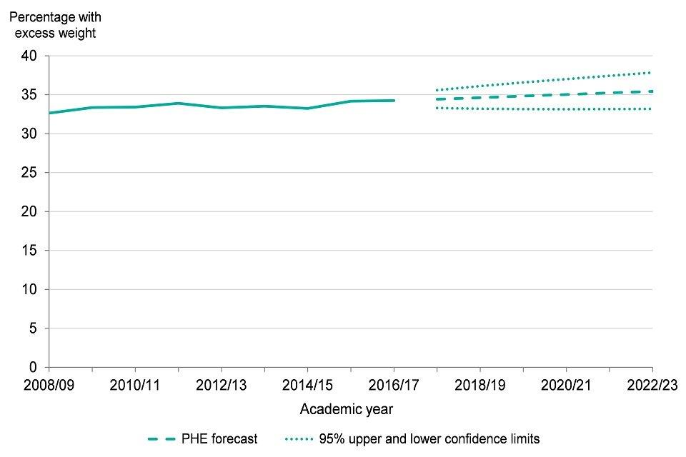 Figure 9: trend in excess weight in 10 to 11 year olds, England, academic year 2008 to 2009 up to 2016 to 2017, forecasts up to academic year 2023 to 2023