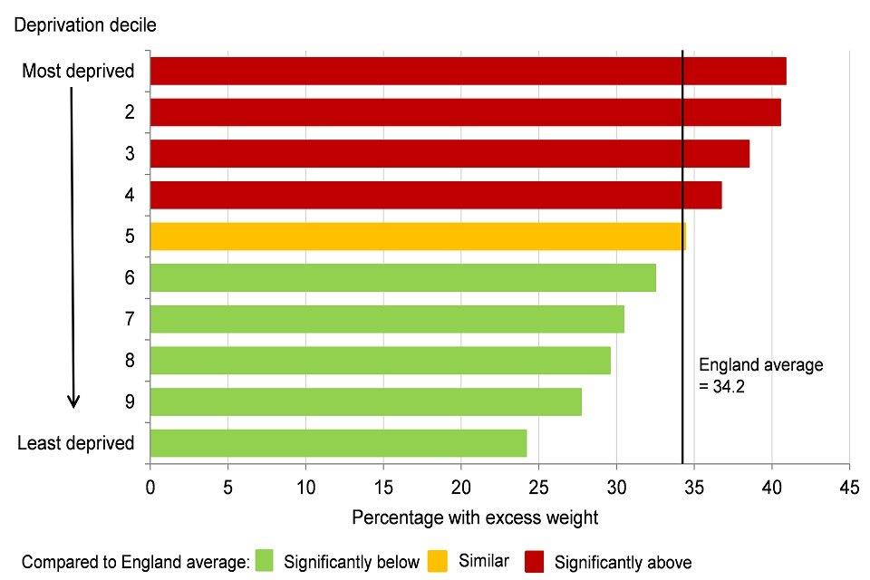 Figure 10: excess weight in 10 to 11 year olds by deprivation decile*, England, academic year 2016 to 2017